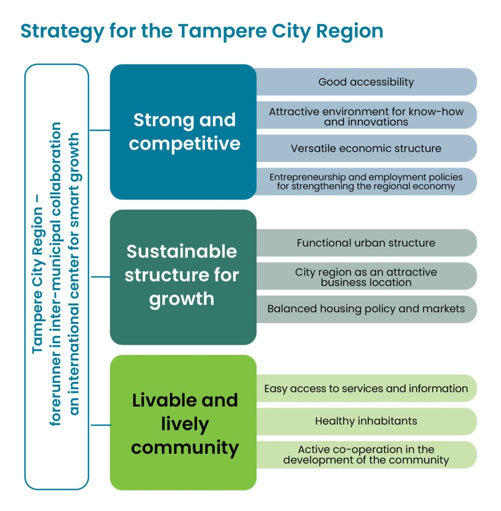 Strategy for the tampere city region