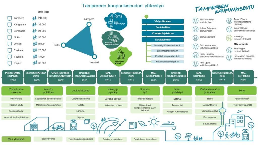 Tampereen kaupunkiseudun toimintamalli.