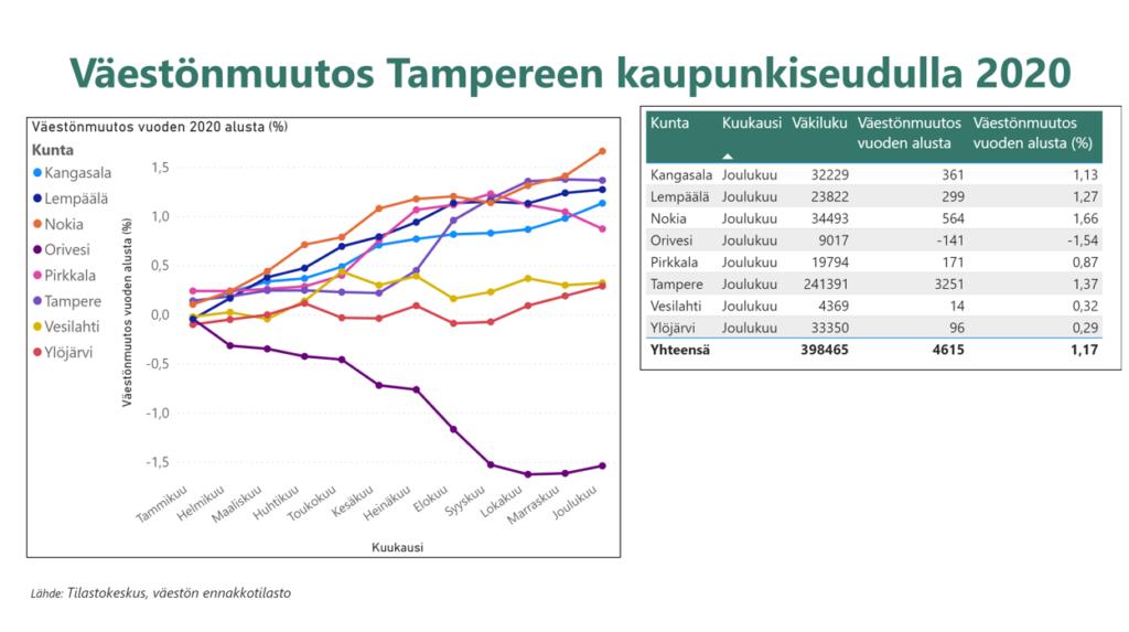 Väestönmuutos-kaavio kunnittain Tampereen kaupunkiseudulla 2020